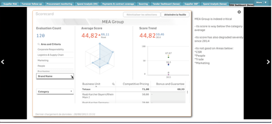 Procurement intelligence dynamic display