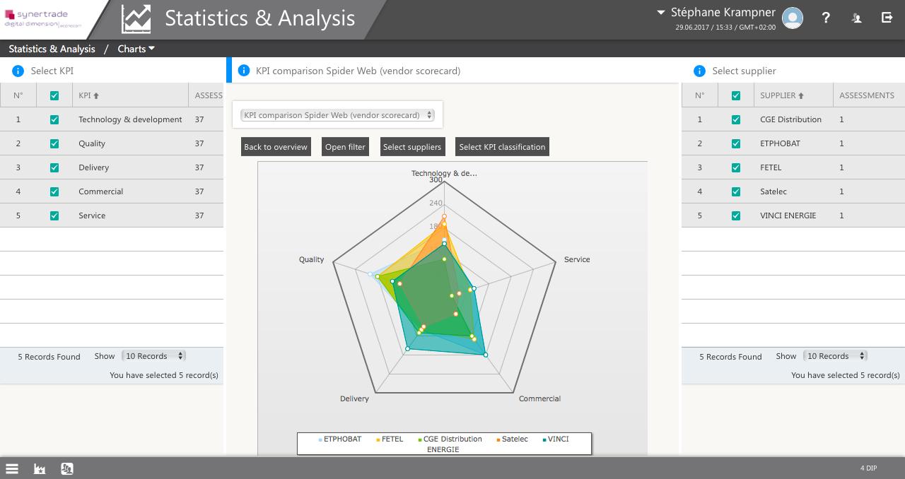 SRM Software, Reporting & Analytics