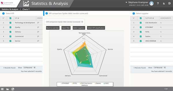 Strategic Sourcing & Supplier Performance Management