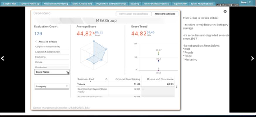 Procurement intelligence dynamic display